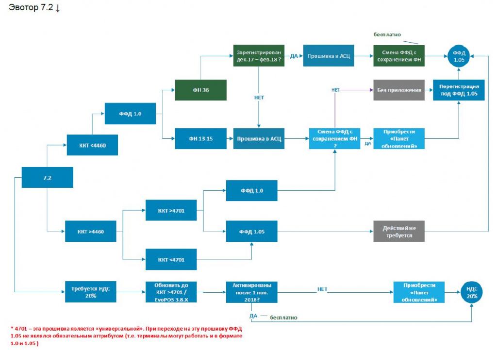 Схема обновления Эвотор.JPG